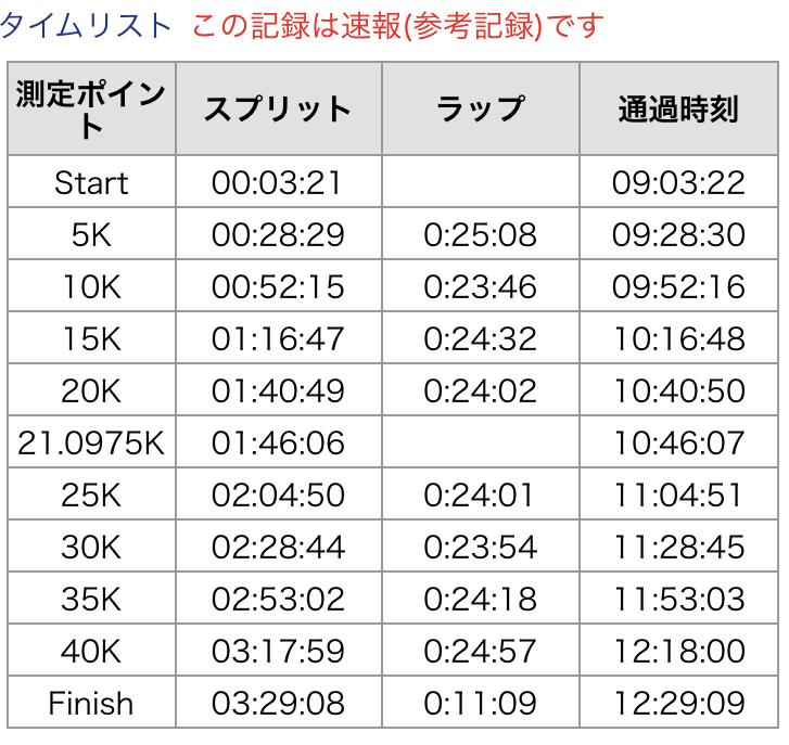 マラソンのラップ表