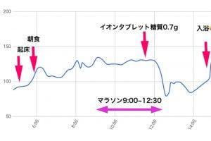 マラソン中の血糖値