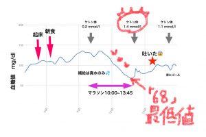 マラソンの日の血糖値の推移