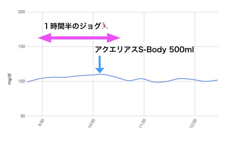 S-Bodyの血糖値