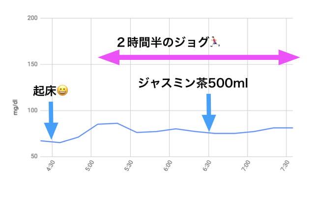 ジャスミン茶の血糖値
